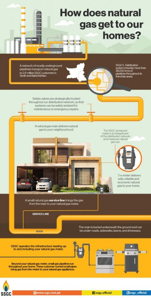 How does Natural Gas get to our Homes