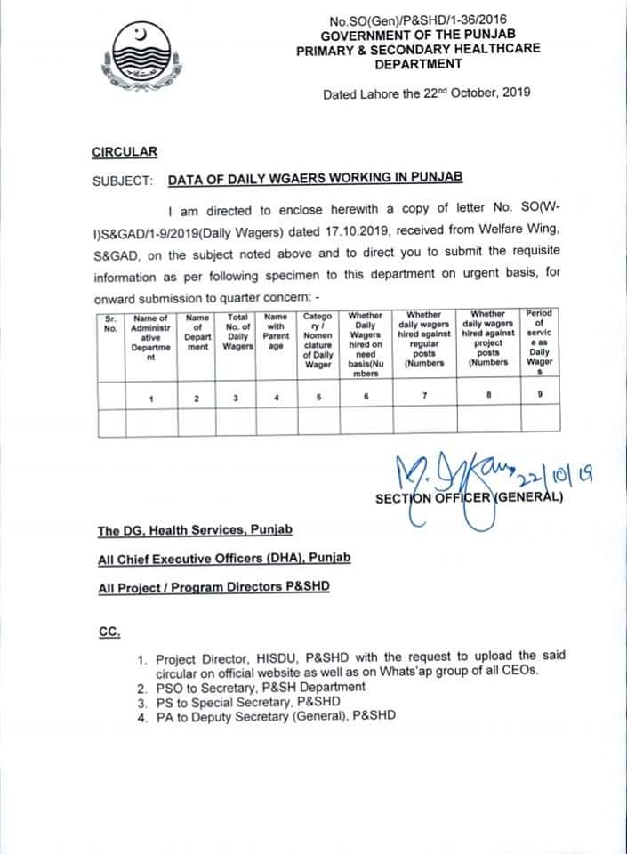 Information of Daily Wagers working in Punjab