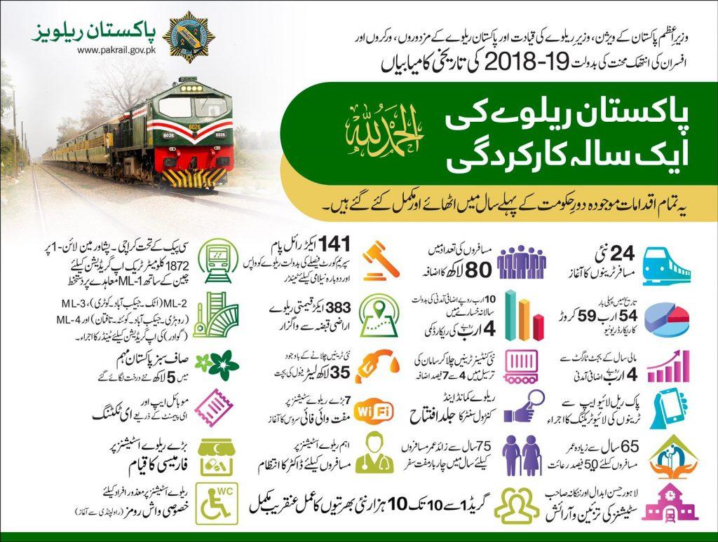 Pakistan Railway One Year Performance 2018-19