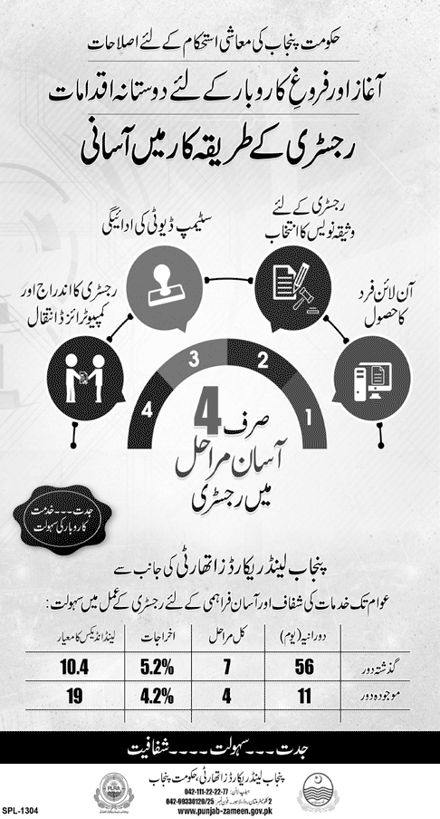 Punjab Government Reforms the Process of Registry