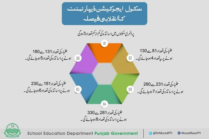 Rationalization Policy for Teachers Finalized