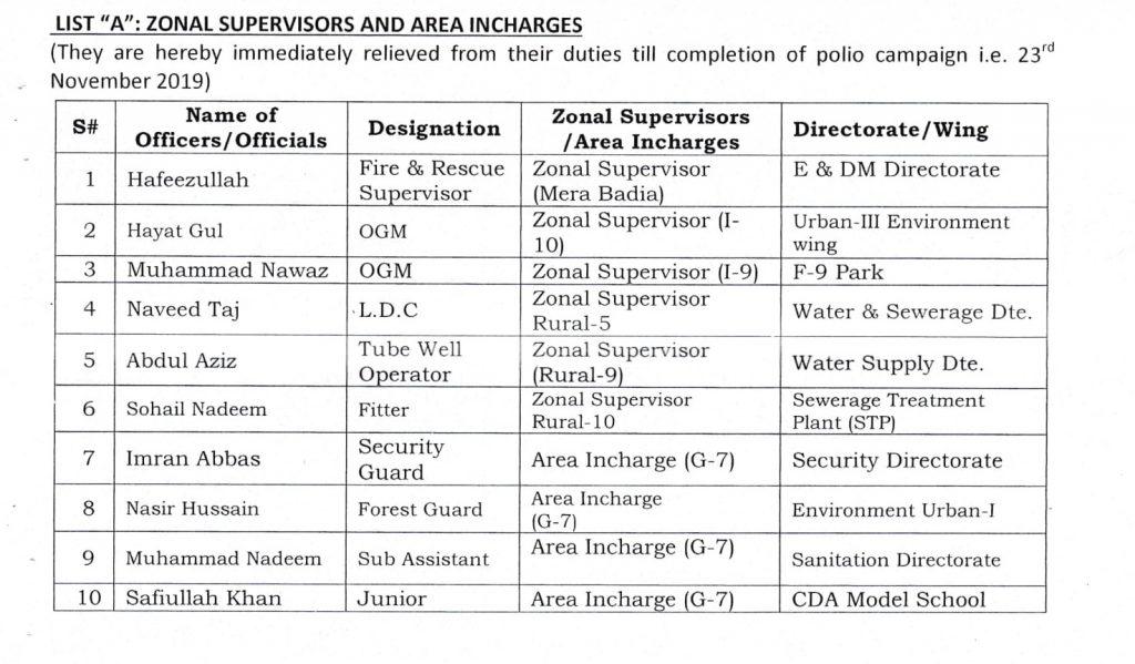 CDA - MCI Employees for Polio Duty List-1