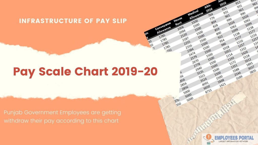 New Pay Scale Chart 2019-20 Punjab (Newly Appointed)