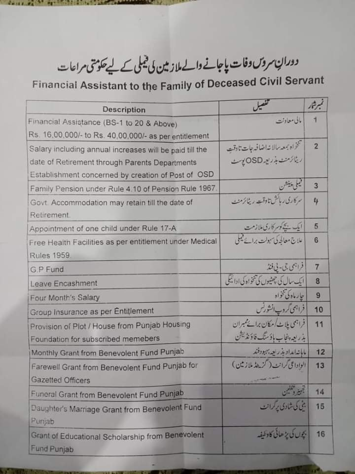 CheckList of Financial Assistance to the Family of Deceased Civil Servant