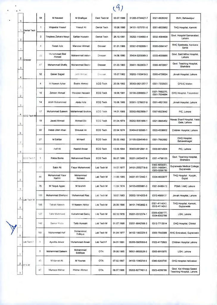 Successful Medical Doctors List-9