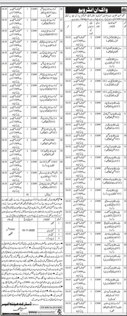 Health Department Thatta Jobs Advertisement 2020 for Community Midwife Sindh Govt