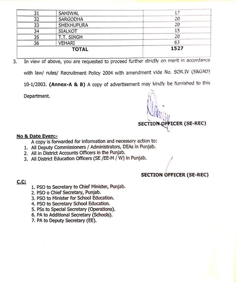 Punjab Education Department jobs 2020-21