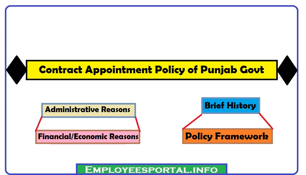 Contract Appointment Policy of Punjab Govt