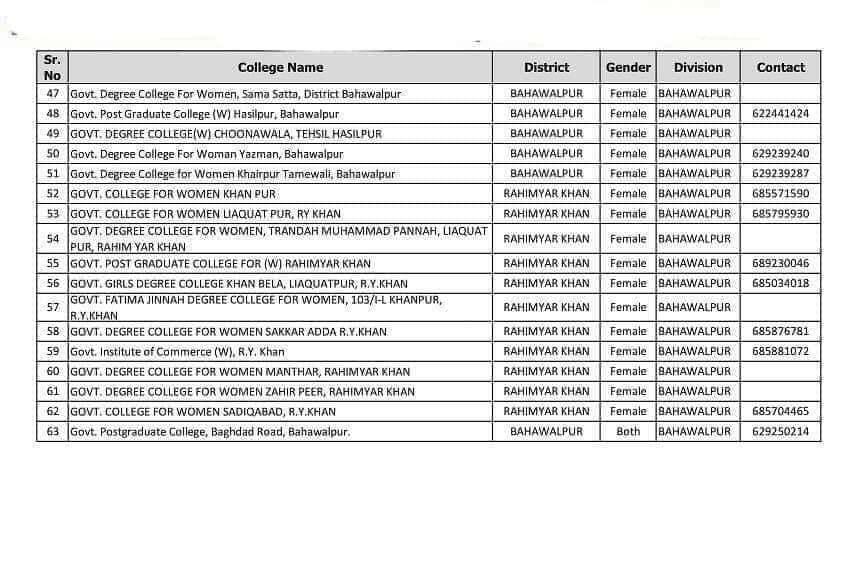 CTI Jobs 2021 in Bahawalpur Division1
