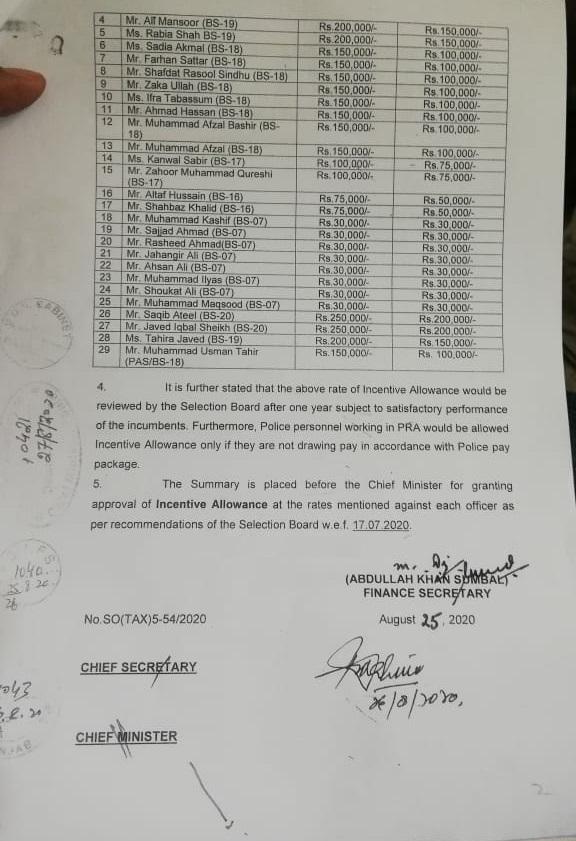 Incentive Allowance Punjab Notification 2021 Latest