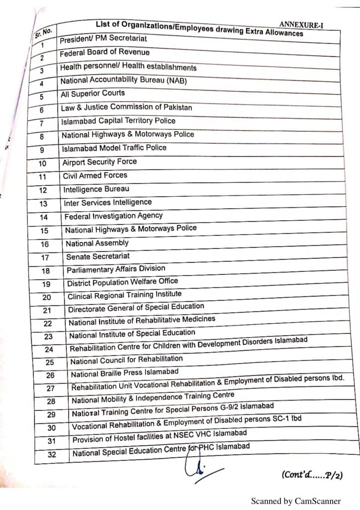 List of Organizations Employees Drawing Extra Allowance 2021