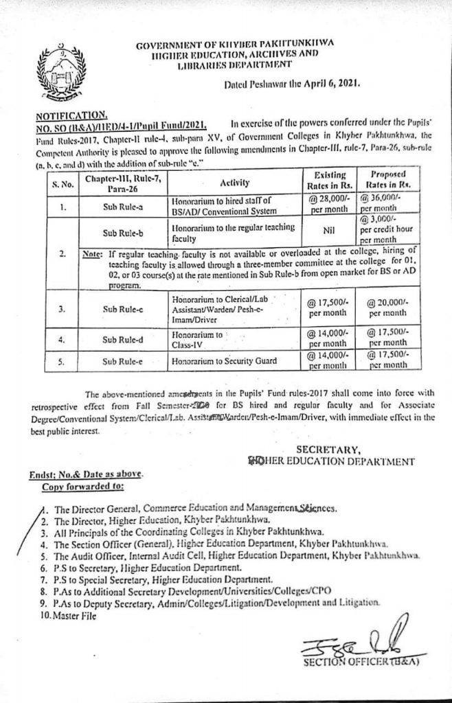 Notification of Increase Honorarium of Higher Education in KPK 2021