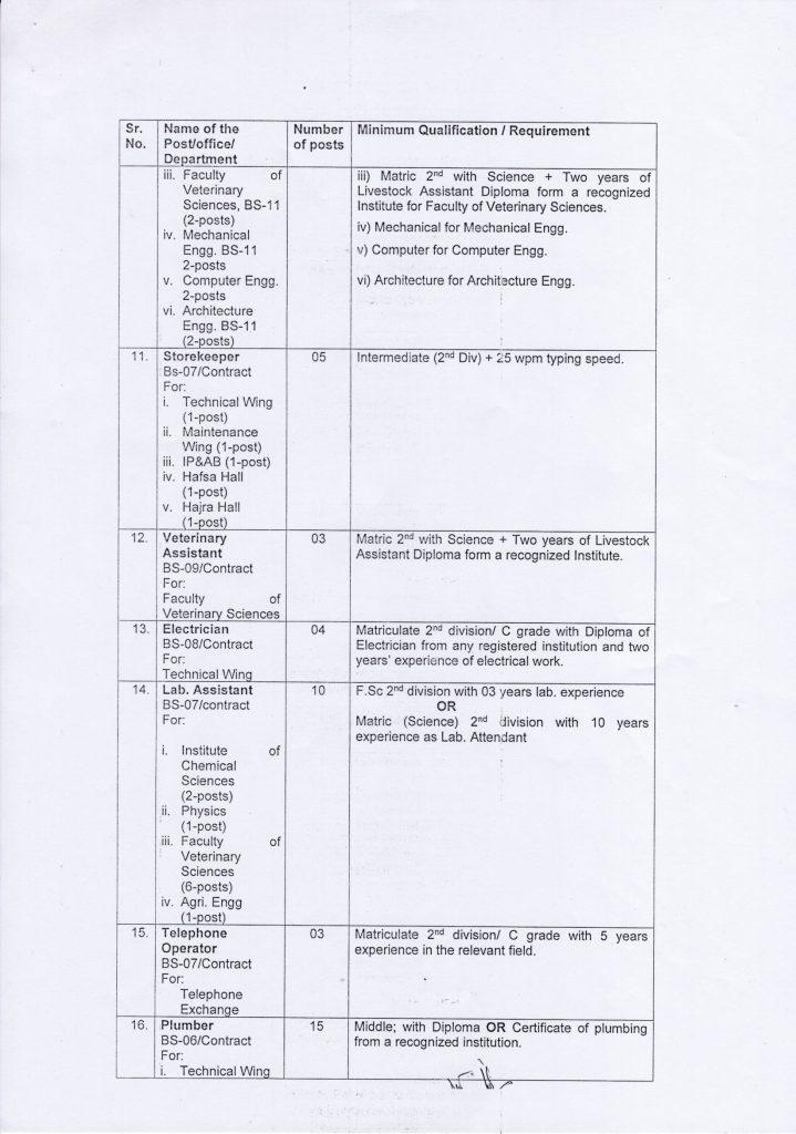 BZU Multan Job 2021 Details