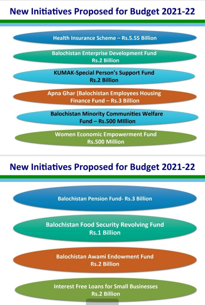 New Initiatives Proposed For Budget 2021-22 Balochsitan