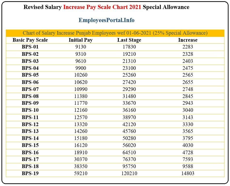 Revised Salary Increase Pay Scale Chart 2021 Punjab Govt
