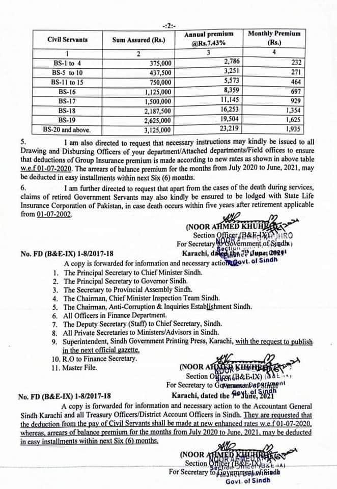 Sindh Govt Revised Group Insurance Scheme 2021
